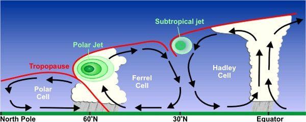 Météo - Courant jet ou jet stream